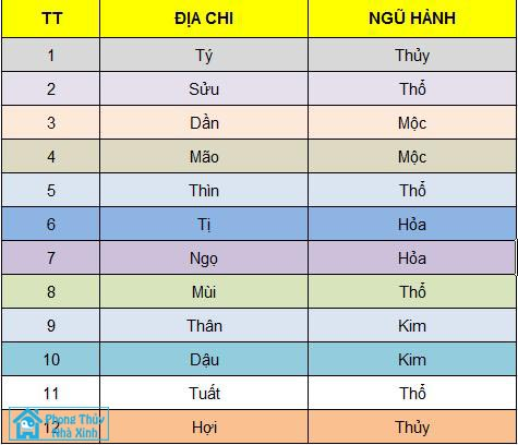 chon tang chung cu theo menh1