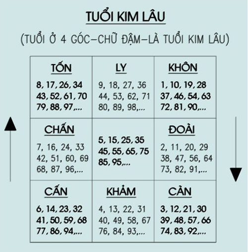 5 han xem tuoi lam nha neu pham thi phai dung lai ngay (3)