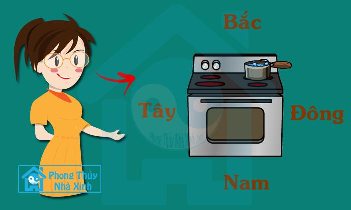 Hướng bếp tốt nhất là nên tọa hung hướng cát (Ảnh: Phongthuynhaxinh.net)