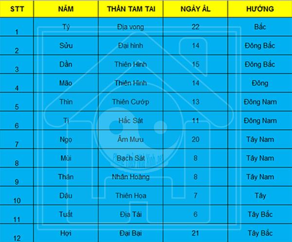 Than Tam Tai la gi, cach tinh Tam Tai va co nen lam nha nam Tam tai khong (3)